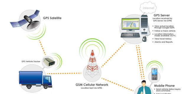 Implementing GPS Vehicle Tracking Solution